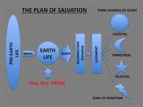 Jésus et le Plan de Salut 3