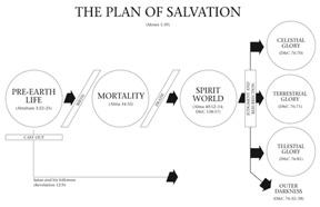 Jésus et le Plan de Salut 4