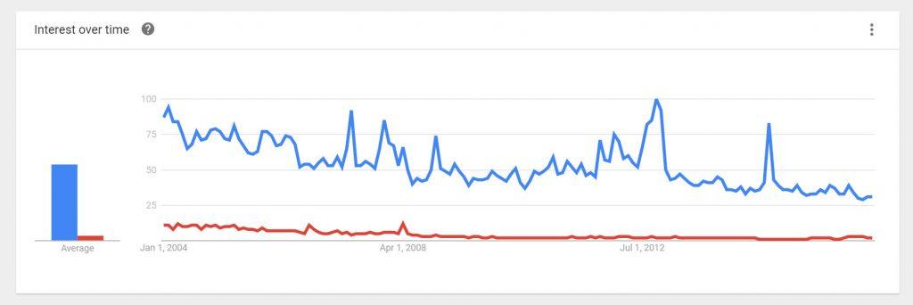 """graphique qui montre la fréquence de recherche du mot """"mormons"""" comparé à """"saints des derniers jours"""""""