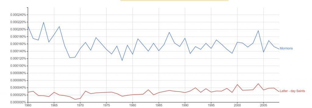 Ce graphique montre que les gens qui effectuent des recherches sur google emploient plus le mot mormons que saints des derniers jours