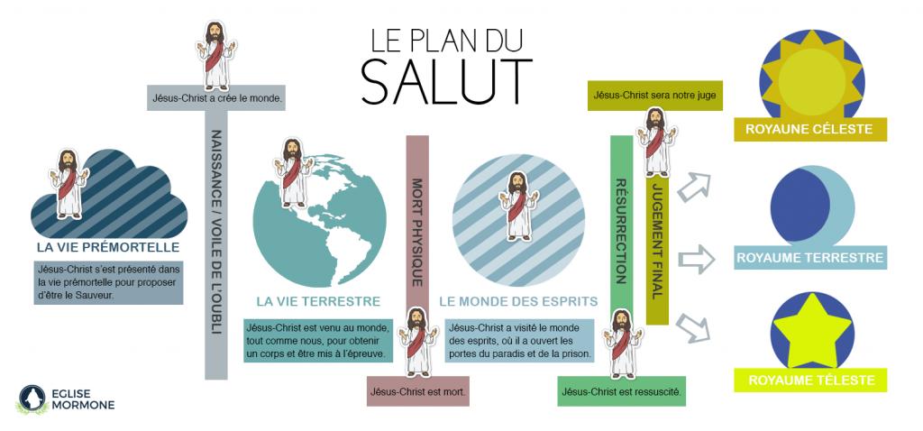 Infographie du Plan du Salut