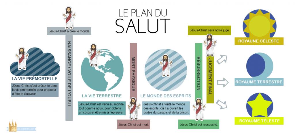 plan du salut infographie