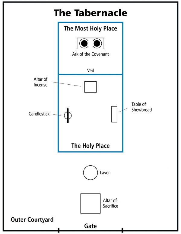 plan du Tabernacle